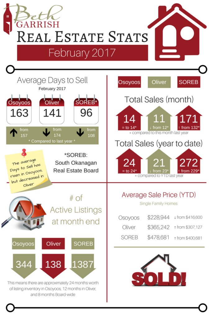 February Real Estate Stats | Beth Garrish - Move to Wine Country